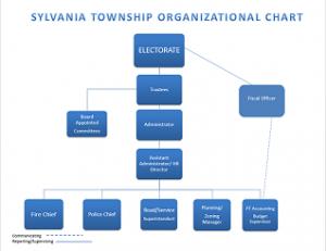 Sylvania Township Organizational Chart